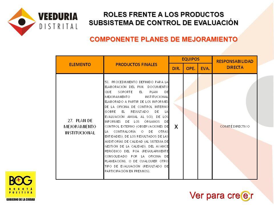 ROLES FRENTE A LOS PRODUCTOS SUBSISTEMA DE CONTROL DE EVALUACIÓN