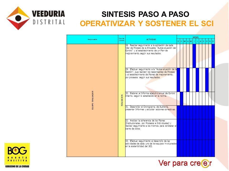 OPERATIVIZAR Y SOSTENER EL SCI