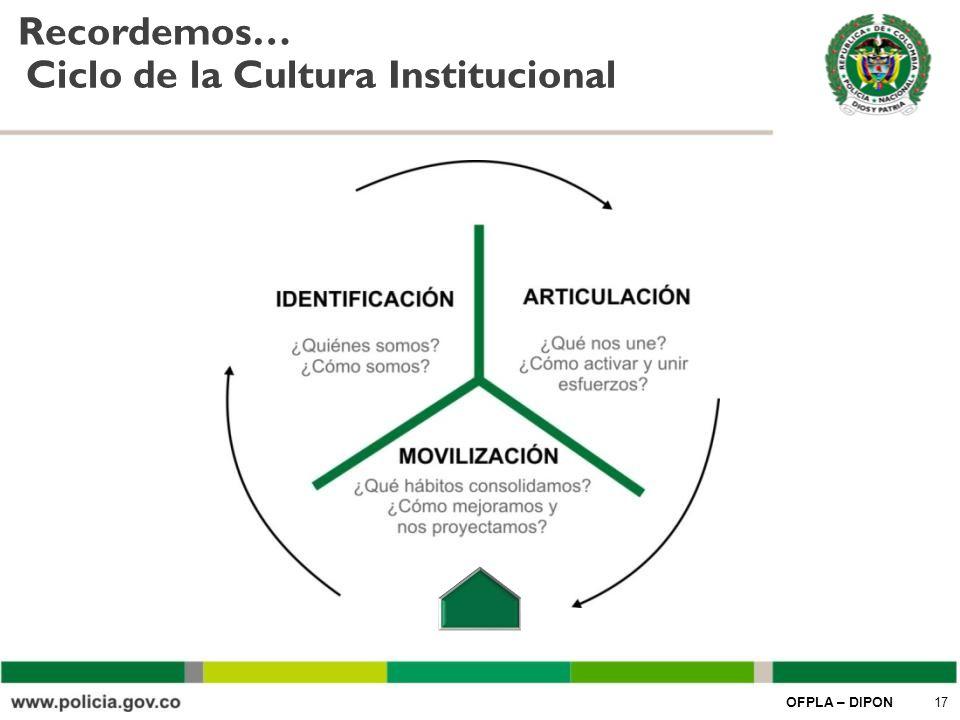 Ciclo de la Cultura Institucional