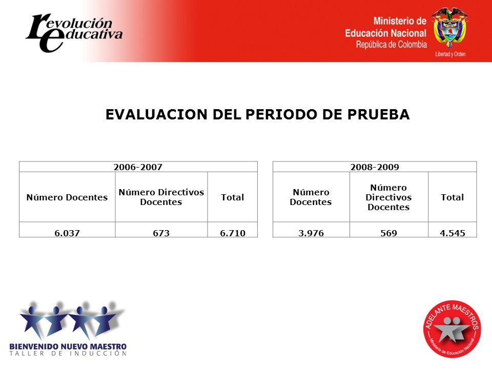 EVALUACION DEL PERIODO DE PRUEBA Número Directivos Docentes