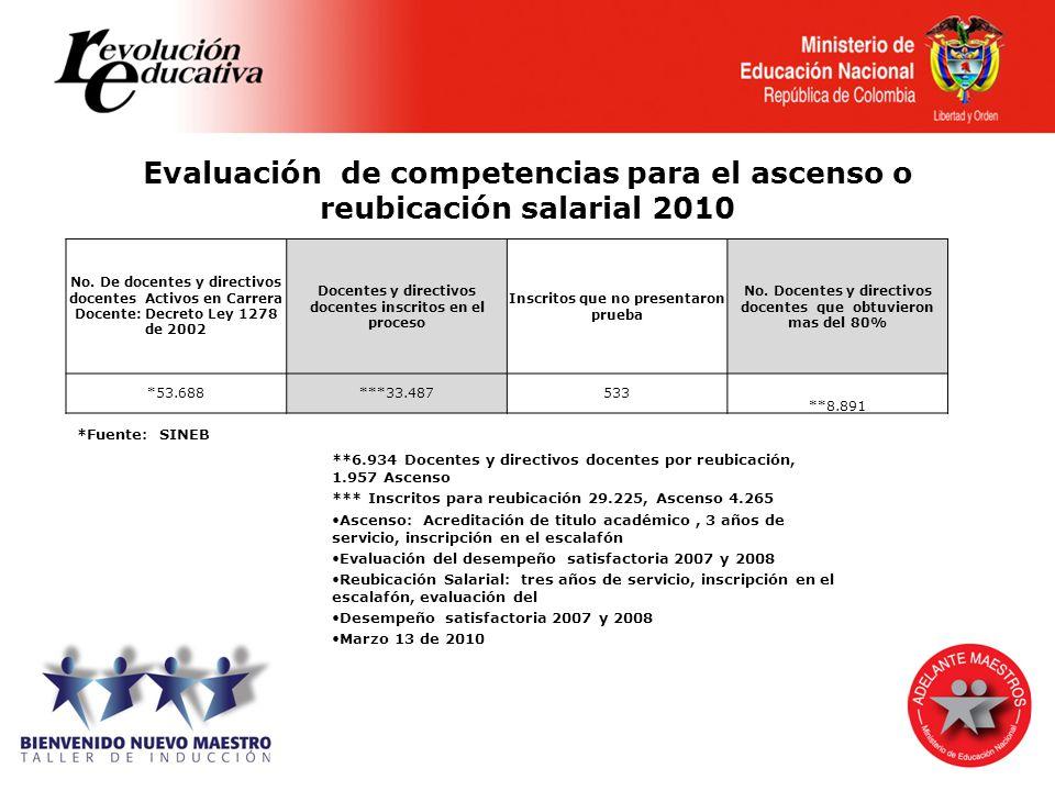 Evaluación de competencias para el ascenso o reubicación salarial 2010
