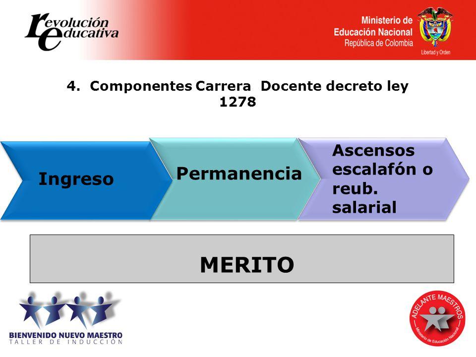 4. Componentes Carrera Docente decreto ley 1278