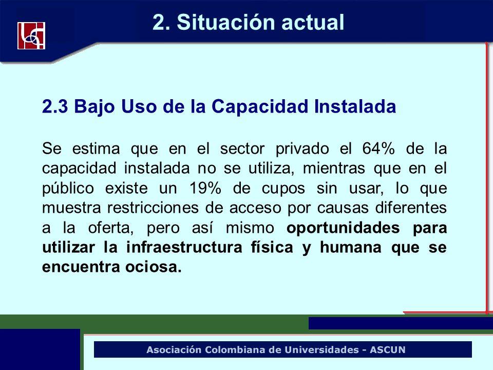 2. Situación actual 2.3 Bajo Uso de la Capacidad Instalada