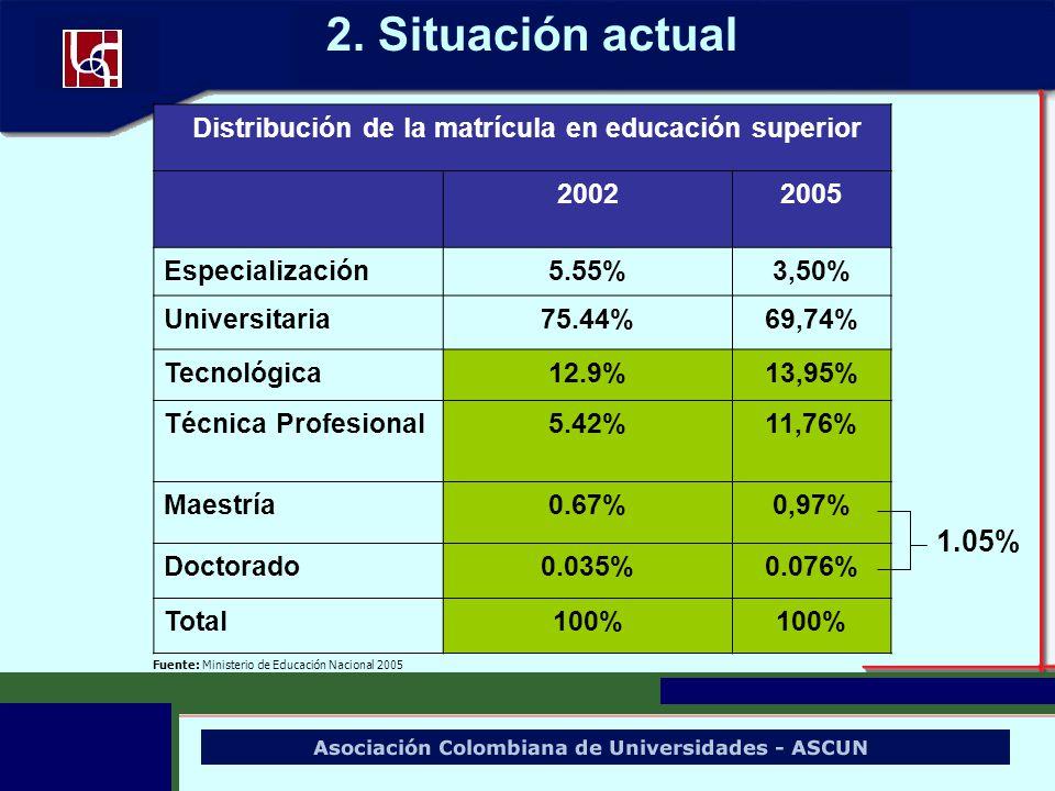 Distribución de la matrícula en educación superior