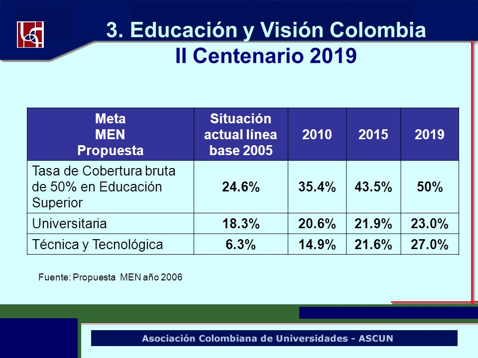Educación y Visión Colombia Situación actual línea base 2005