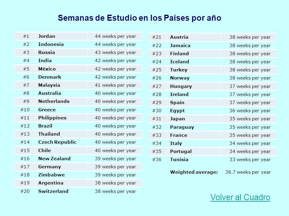 Semanas de Estudio en los Países por año