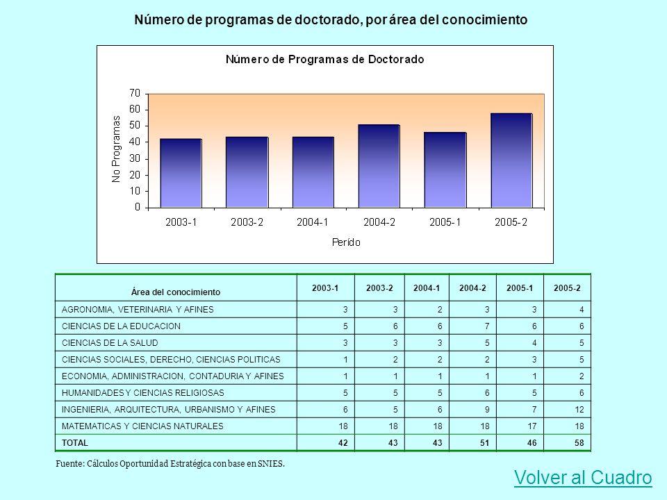 Número de programas de doctorado, por área del conocimiento