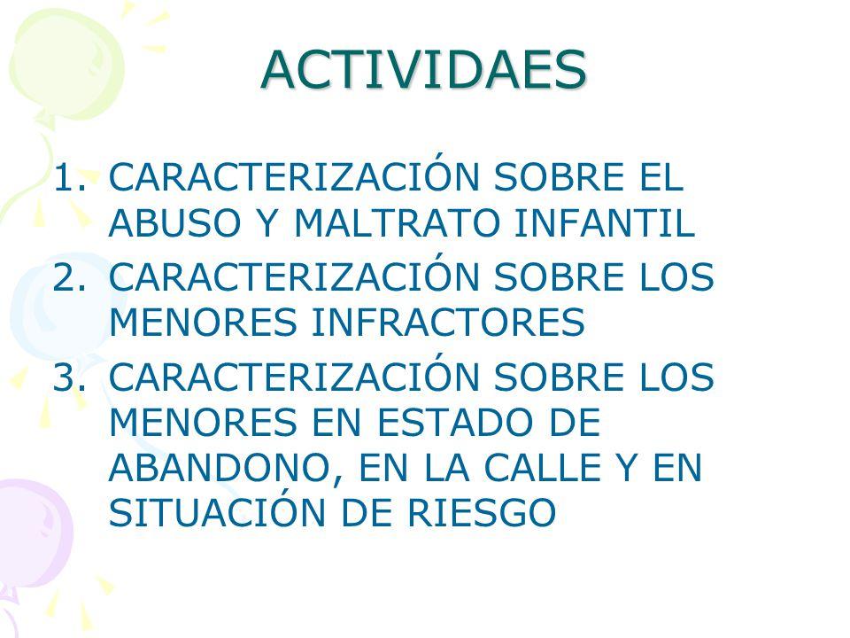 ACTIVIDAES 1. CARACTERIZACIÓN SOBRE EL ABUSO Y MALTRATO INFANTIL