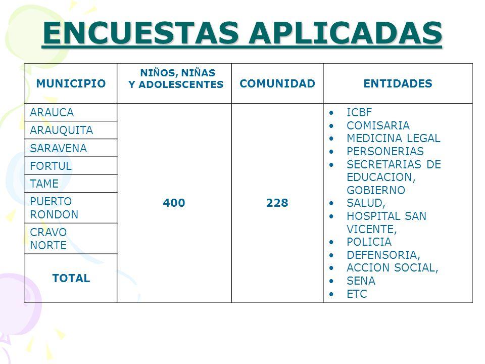ENCUESTAS APLICADAS MUNICIPIO NIÑOS, NIÑAS COMUNIDAD ENTIDADES ARAUCA