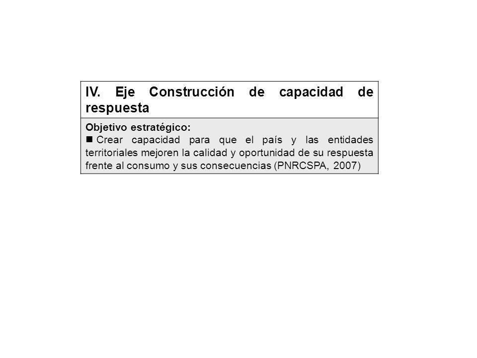 IV. Eje Construcción de capacidad de respuesta