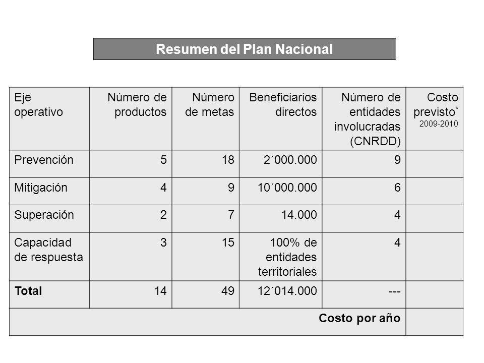Resumen del Plan Nacional