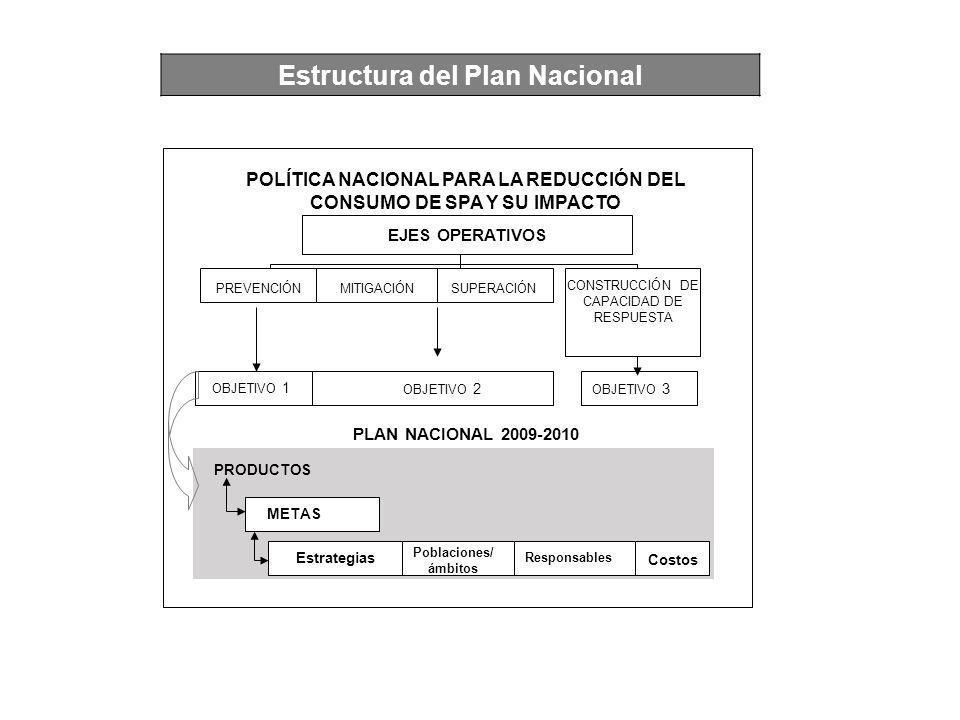 Estructura del Plan Nacional
