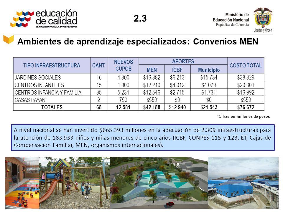 Ambientes de aprendizaje especializados: Convenios MEN