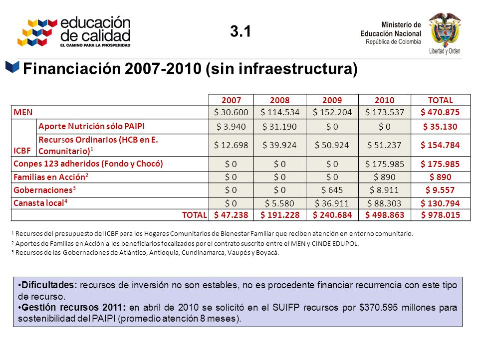 Financiación 2007-2010 (sin infraestructura)