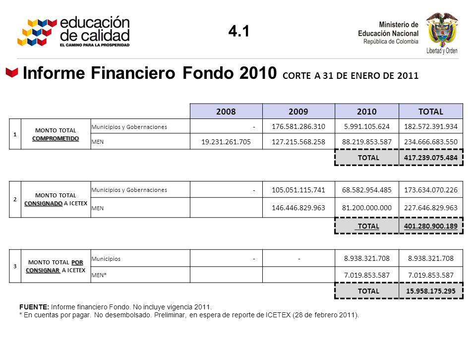 Informe Financiero Fondo 2010 CORTE A 31 DE ENERO DE 2011
