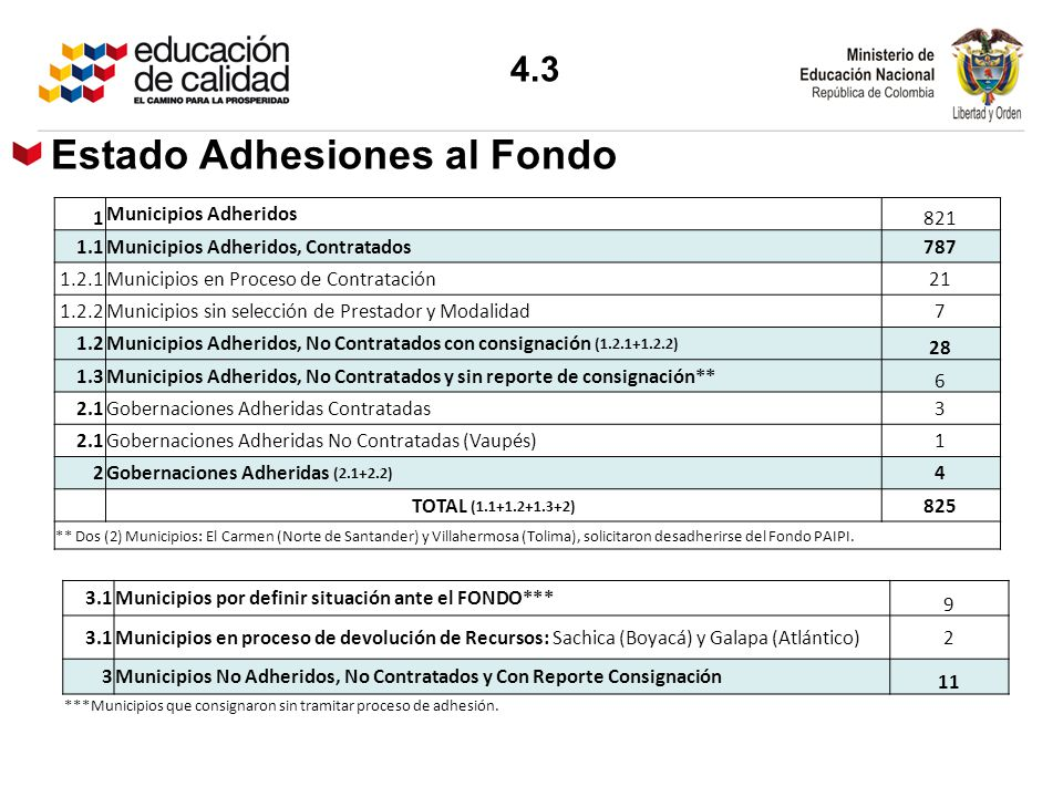 Estado Adhesiones al Fondo