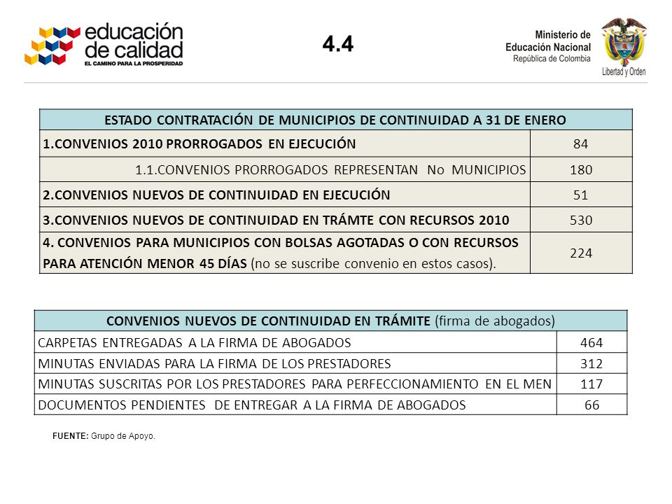 ESTADO CONTRATACIÓN DE MUNICIPIOS DE CONTINUIDAD A 31 DE ENERO