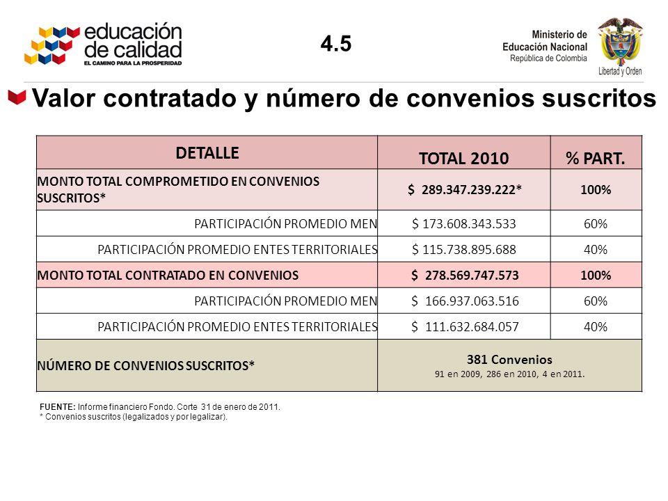 Valor contratado y número de convenios suscritos