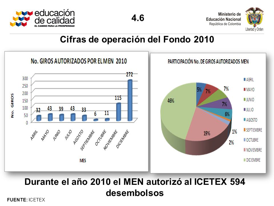 Cifras de operación del Fondo 2010
