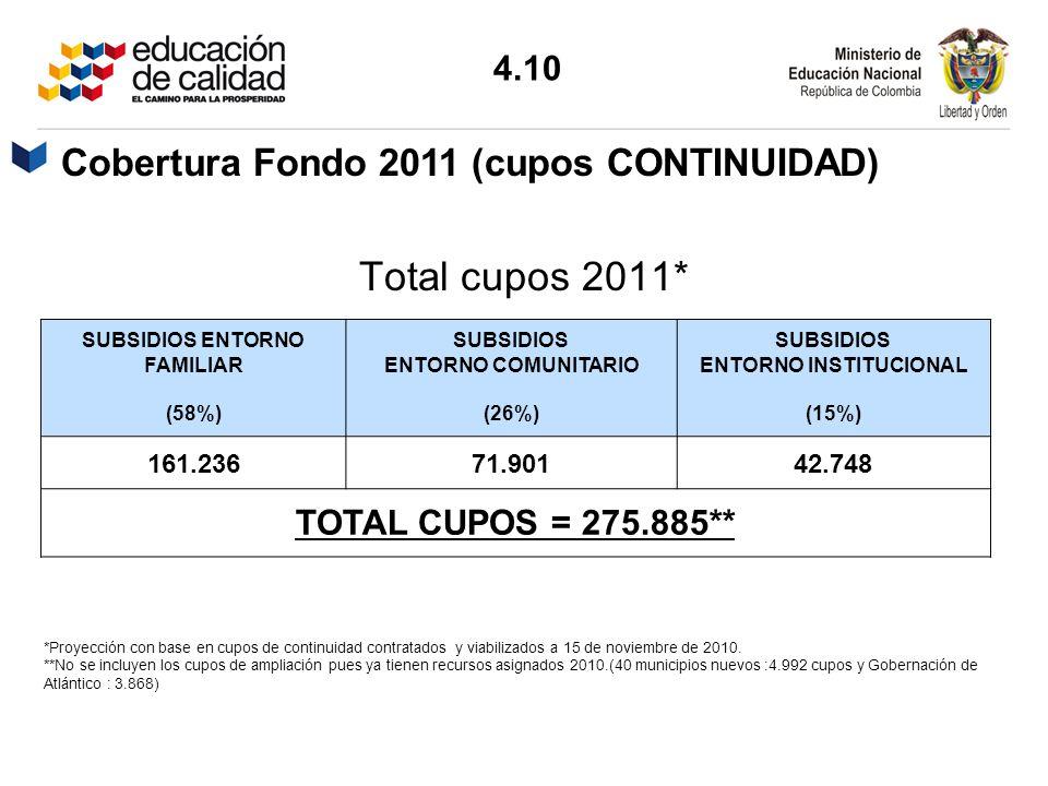 Cobertura Fondo 2011 (cupos CONTINUIDAD)