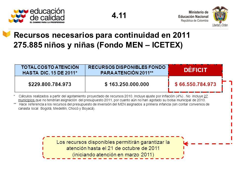 RECURSOS DISPONIBLES FONDO PARA ATENCIÓN 2011**