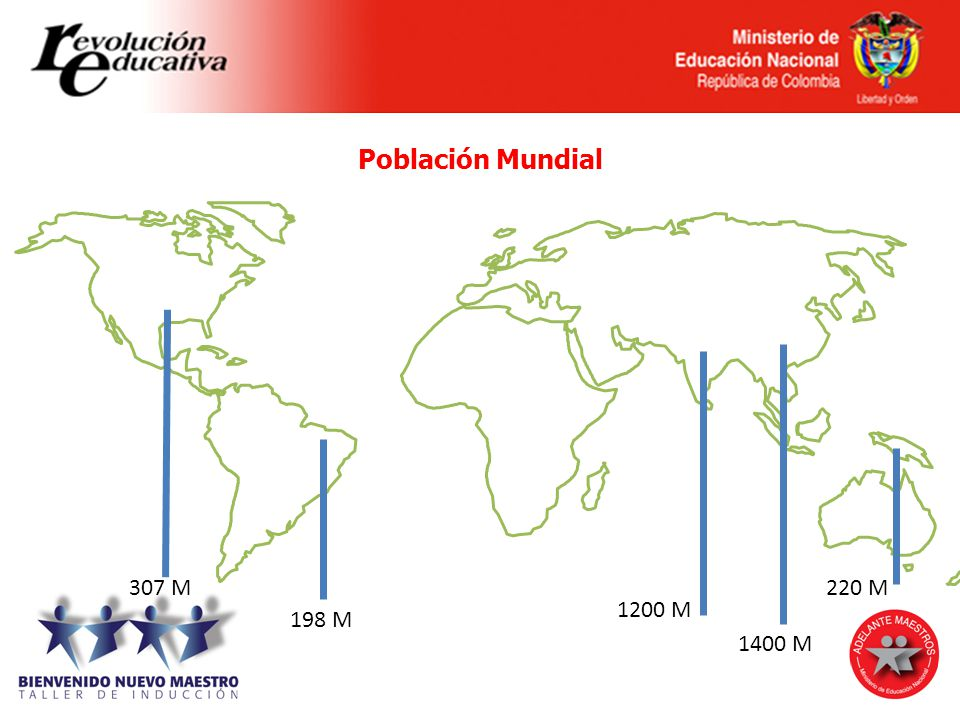 Población Mundial 307 M 220 M 1200 M 198 M 1400 M