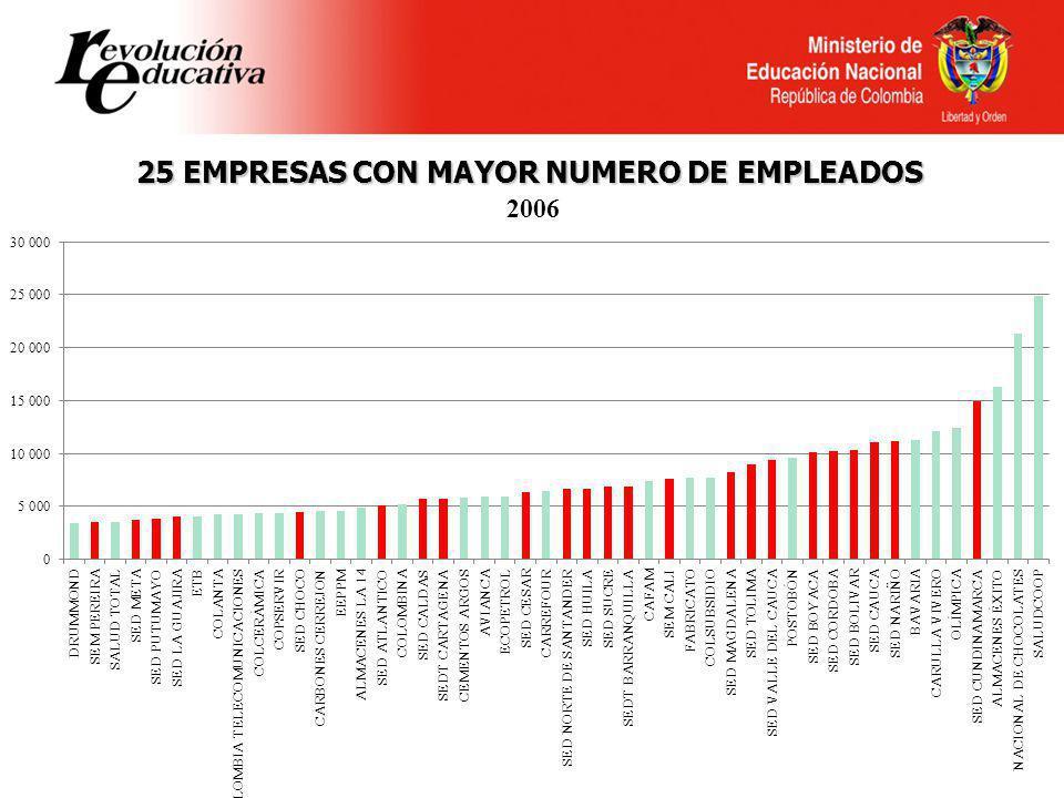 25 EMPRESAS CON MAYOR NUMERO DE EMPLEADOS
