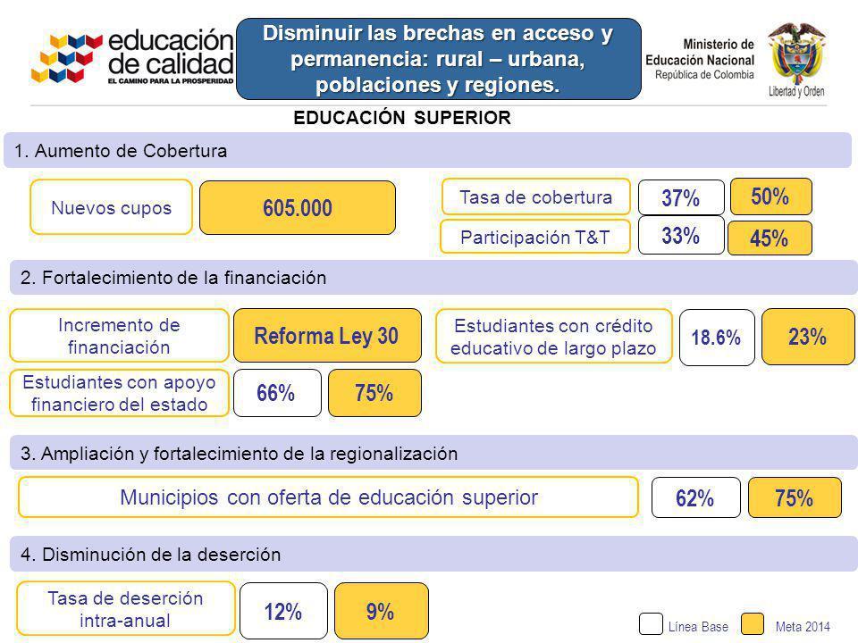 605.000 37% 50% 33% 45% Reforma Ley 30 23% 66% 75% 62% 75% 12% 9%