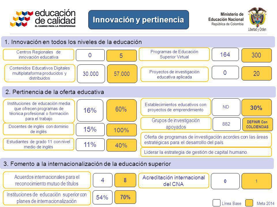 Innovación y pertinencia DEFINIR Con COLCIENCIAS