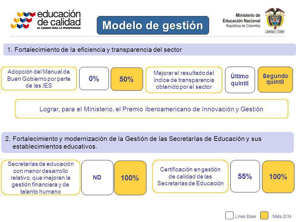 Modelo de gestión 0% 50% 55% 100% 100%