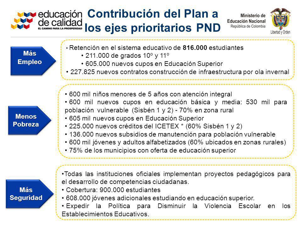 Contribución del Plan a los ejes prioritarios PND