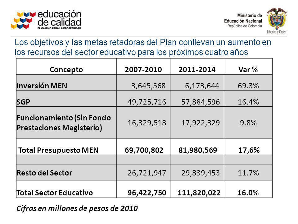 Funcionamiento (Sin Fondo Prestaciones Magisterio) 16,329,518