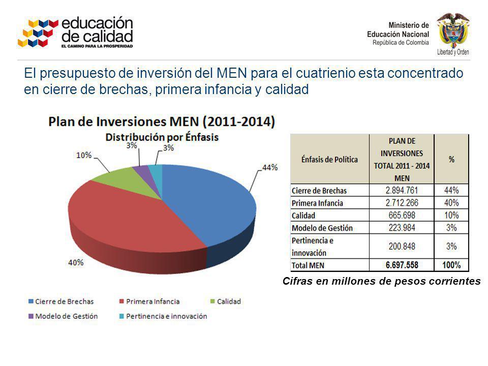 El presupuesto de inversión del MEN para el cuatrienio esta concentrado en cierre de brechas, primera infancia y calidad
