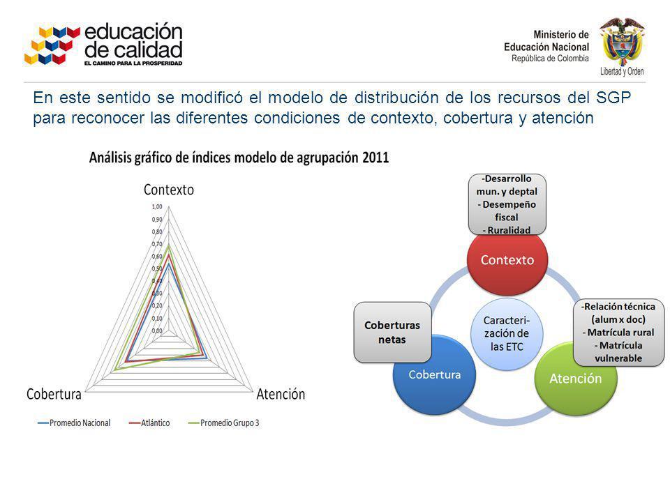 En este sentido se modificó el modelo de distribución de los recursos del SGP para reconocer las diferentes condiciones de contexto, cobertura y atención