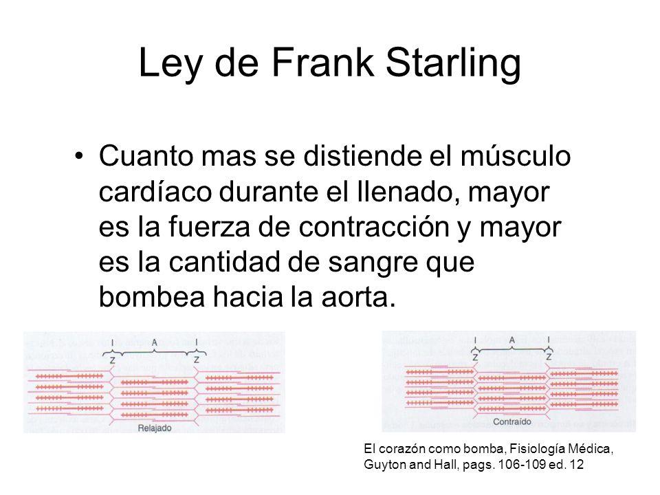 Ley de Frank Starling