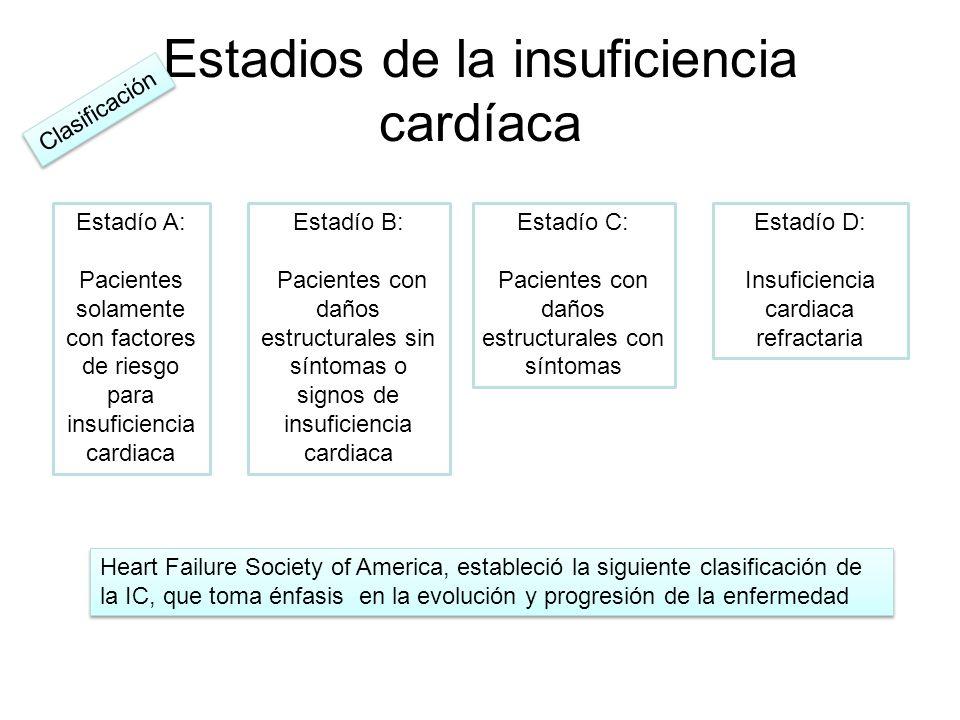 Estadios de la insuficiencia cardíaca