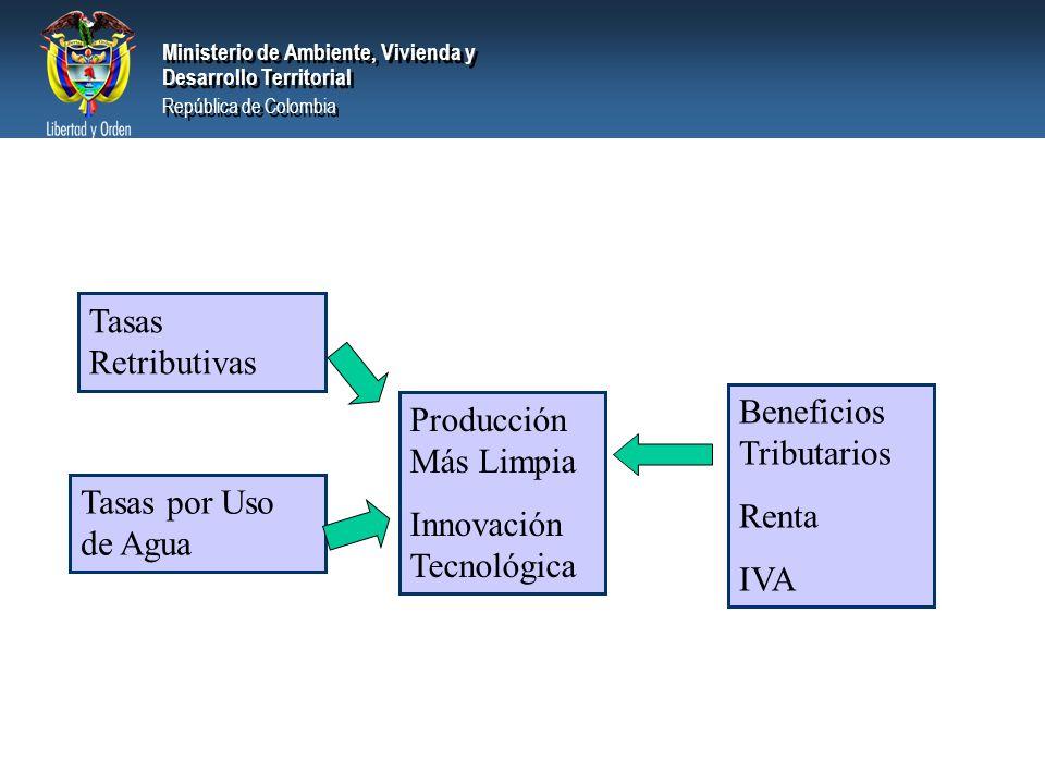 Tasas Retributivas Beneficios Tributarios. Renta. IVA. Producción Más Limpia. Innovación Tecnológica.