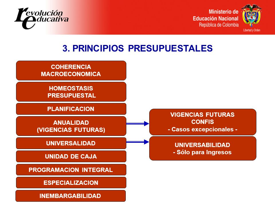 3. PRINCIPIOS PRESUPUESTALES