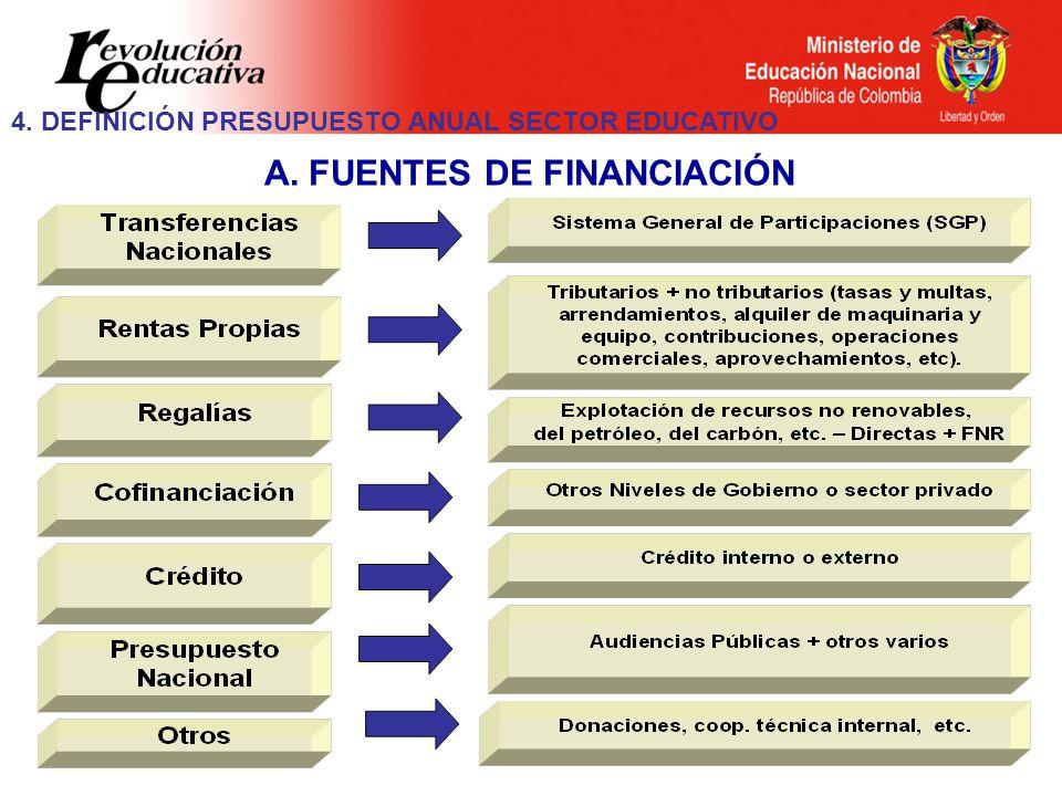 A. FUENTES DE FINANCIACIÓN