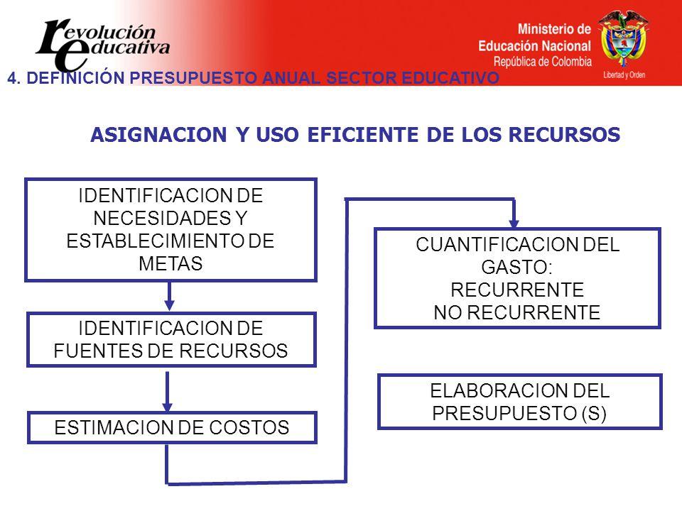ASIGNACION Y USO EFICIENTE DE LOS RECURSOS