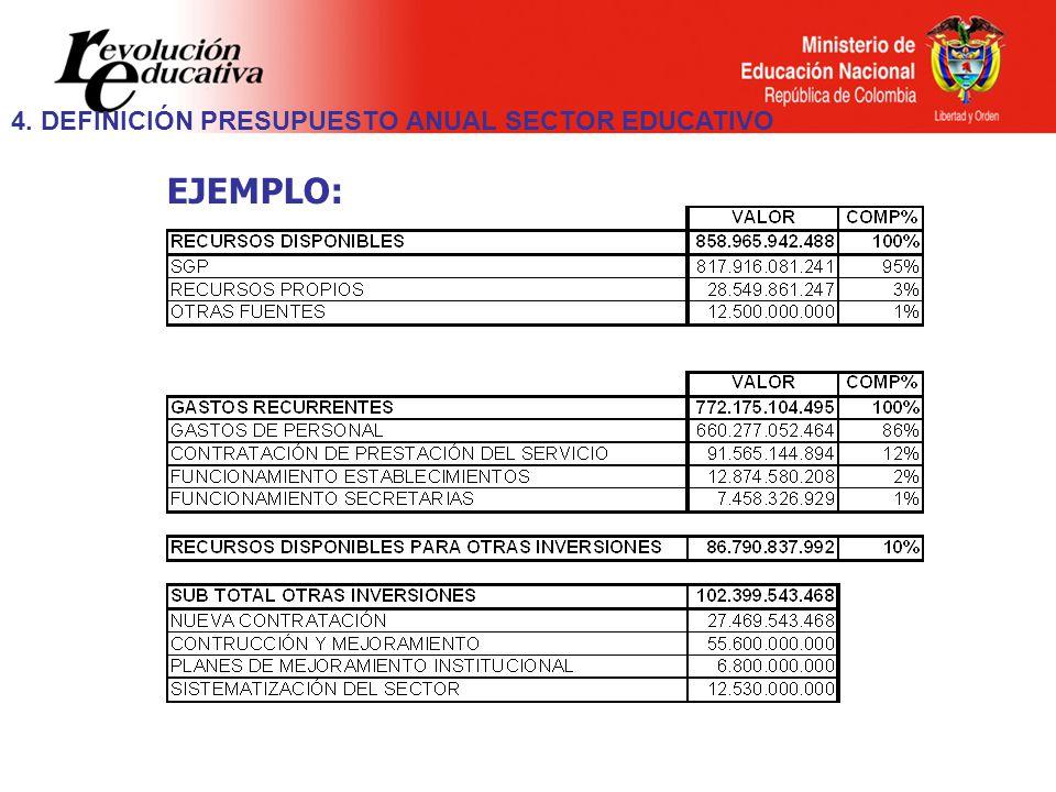 4. DEFINICIÓN PRESUPUESTO ANUAL SECTOR EDUCATIVO