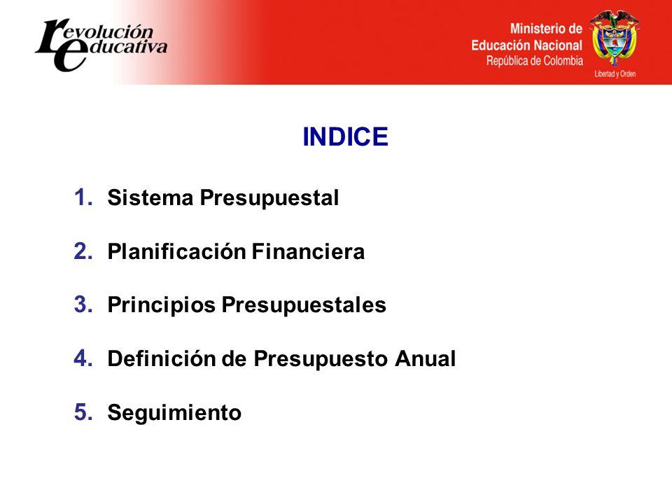 INDICE Sistema Presupuestal Planificación Financiera