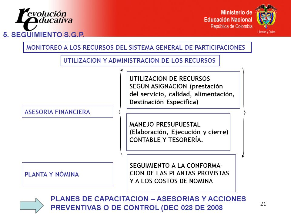 5. SEGUIMIENTO S.G.P. MONITOREO A LOS RECURSOS DEL SISTEMA GENERAL DE PARTICIPACIONES. UTILIZACION Y ADMINISTRACION DE LOS RECURSOS.