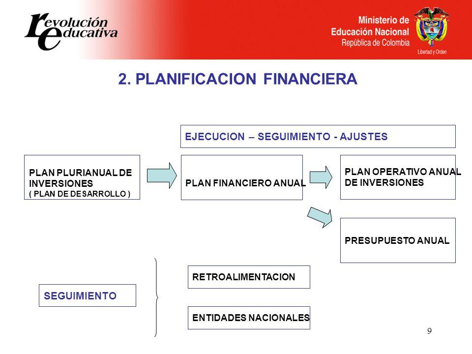 2. PLANIFICACION FINANCIERA