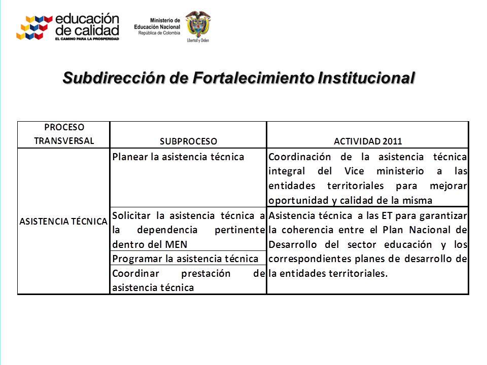 Subdirección de Fortalecimiento Institucional