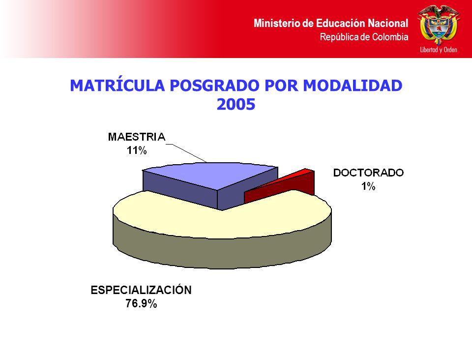 MATRÍCULA POSGRADO POR MODALIDAD 2005