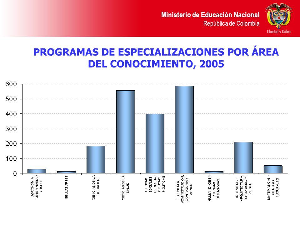 PROGRAMAS DE ESPECIALIZACIONES POR ÁREA DEL CONOCIMIENTO, 2005