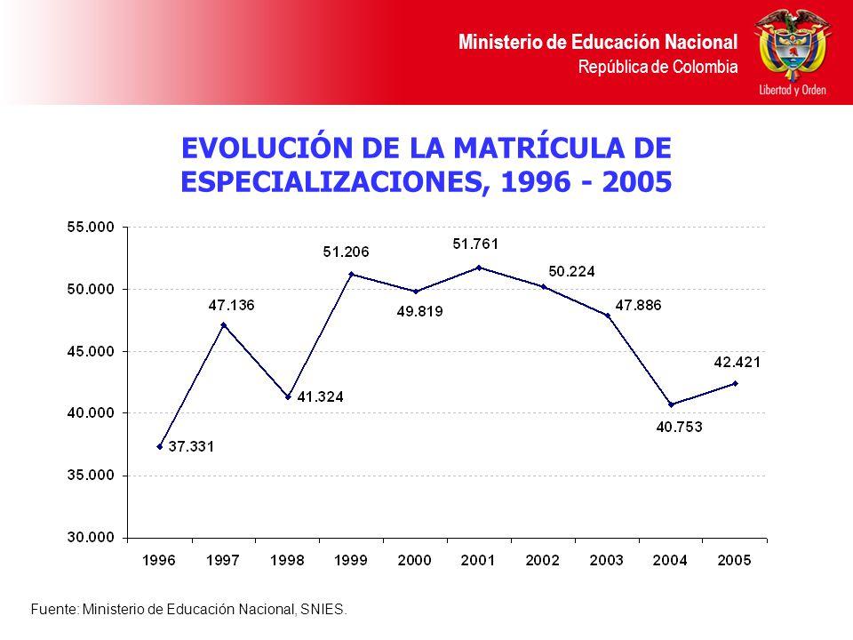 EVOLUCIÓN DE LA MATRÍCULA DE ESPECIALIZACIONES, 1996 - 2005