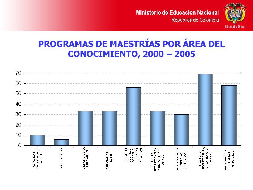 PROGRAMAS DE MAESTRÍAS POR ÁREA DEL CONOCIMIENTO, 2000 – 2005
