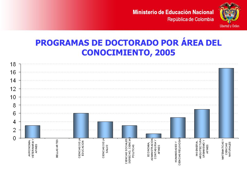 PROGRAMAS DE DOCTORADO POR ÁREA DEL CONOCIMIENTO, 2005